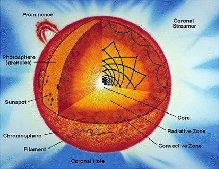 Diagram of the Sun