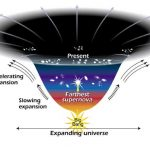 Dark energy expansion of the Universe